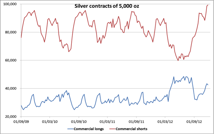 Silver long-short spread
