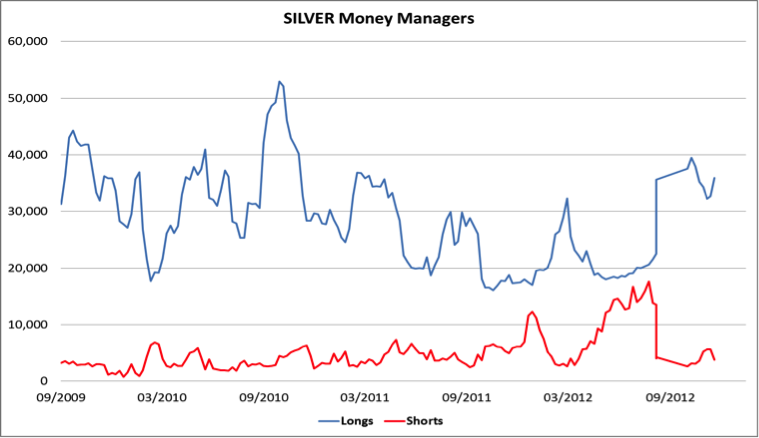 Silver money managers