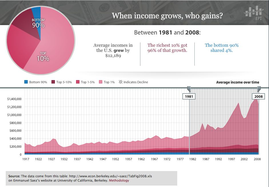 Income Inequality 1981-2008
