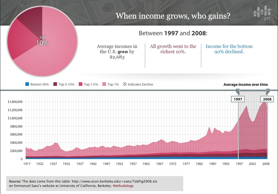 Income Inequality 1997-2008