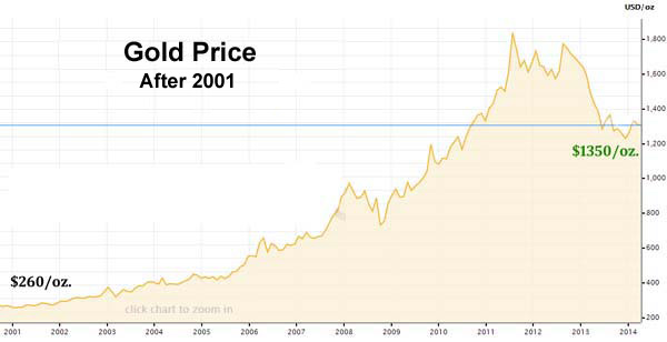 As You Can See Gold Increased Over 5 Times In Value After 2001 And This Is Including S Correction 2017 So Not Only Did Increase
