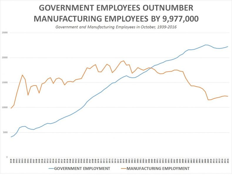 http://www.cnsnews.com/s3/files/styles/content_100p/s3/government_employees-chart.jpg?itok=uO4tV9UR