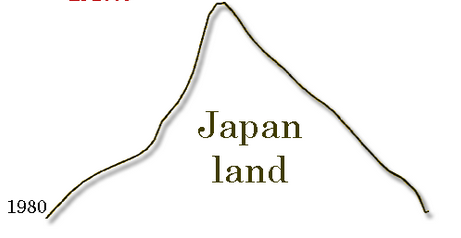 japan land values